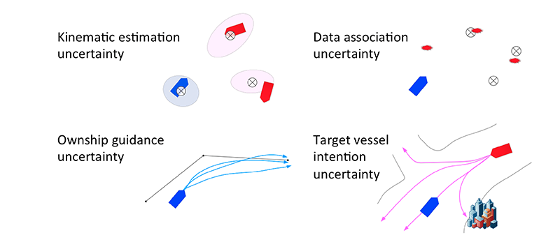 Different types of uncertainty